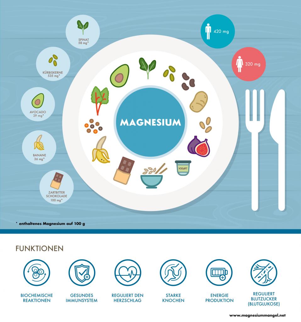 Magnesium in Lebensmittel